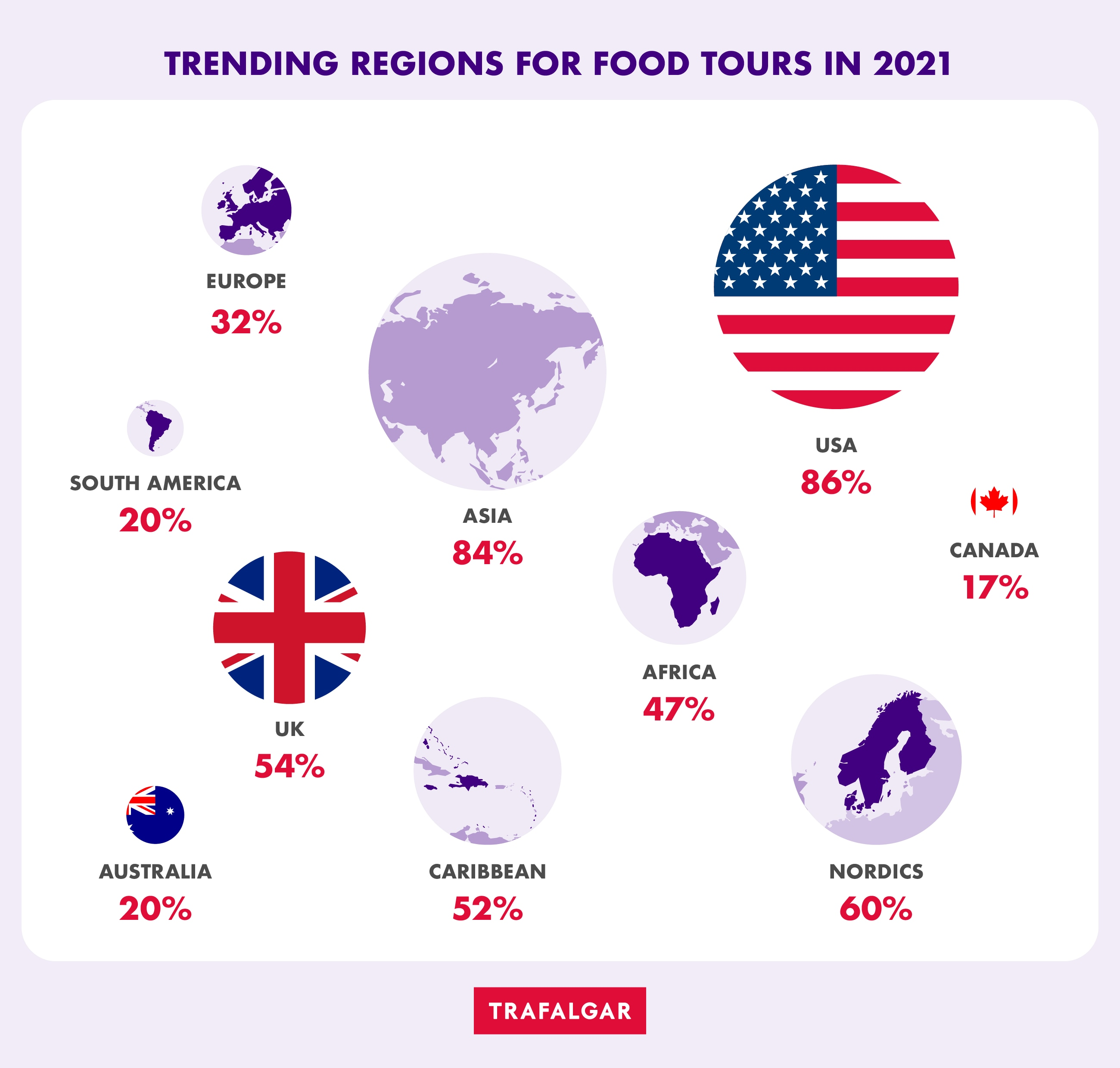 Trending regions for food tours in 2021 Infographic