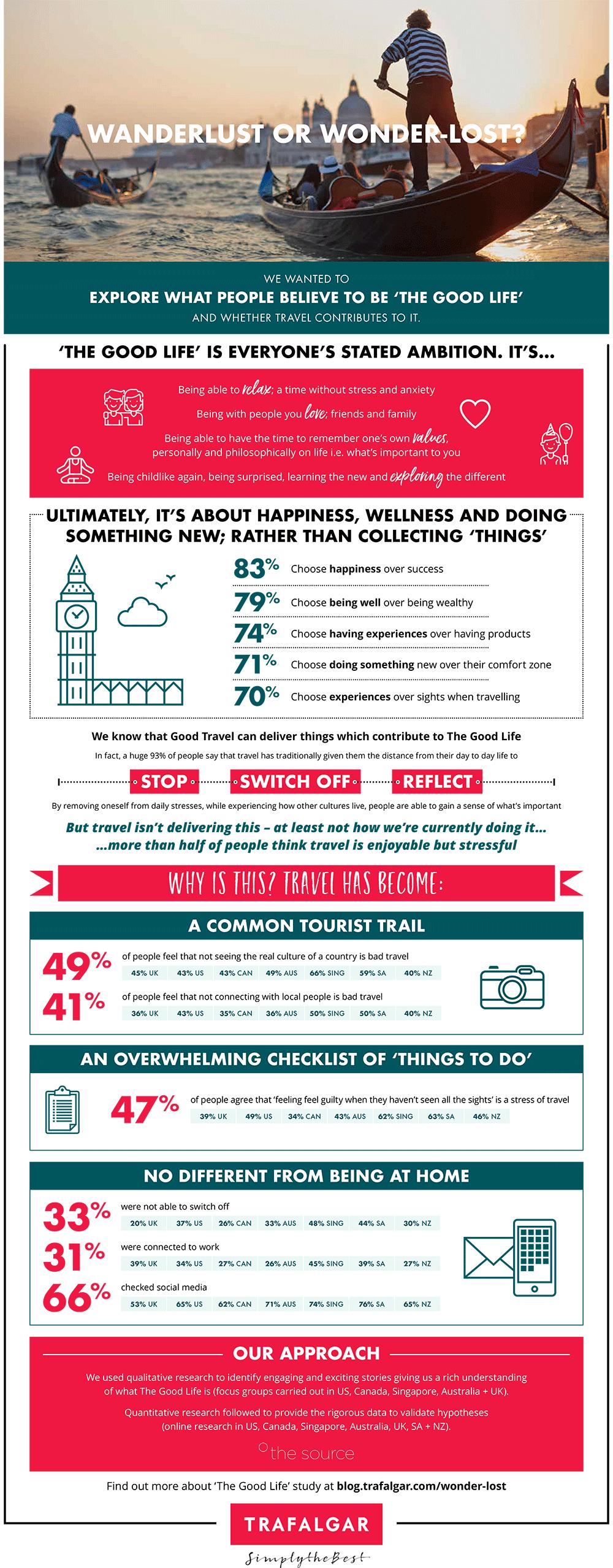 2018 travel study infographic